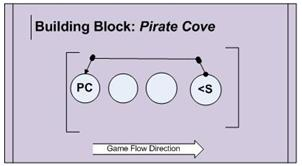A stream drives the player backwards... into the arms of the Pirates!