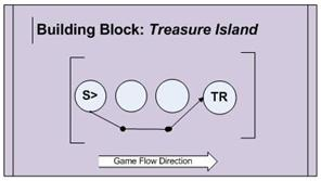 A stream drives the player straight to the Treasure Island. This means a chest full of diamonds!