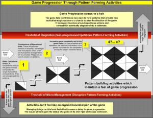 An analogy of game progression based on pattern building units in basic graphic design.