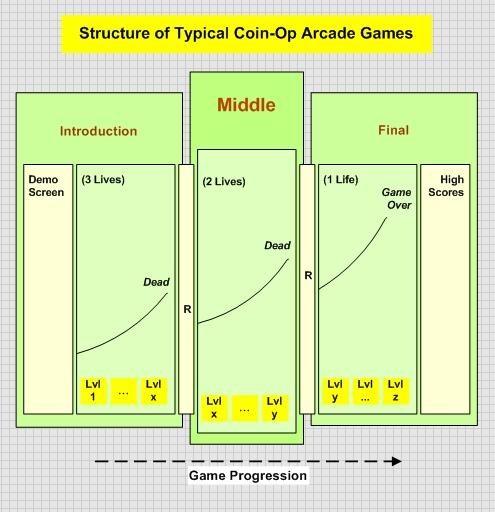 This image shows how a classical coin-op arcade game is structured