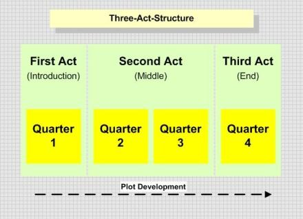 A diagram that shows the typical three-act structure used in mainstream cinema