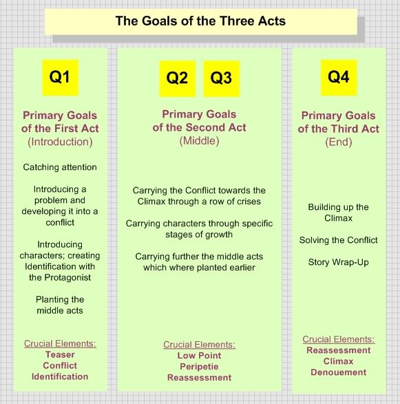 This diagram lists the goals and function of each of the acts in a typical three-act structure narrative