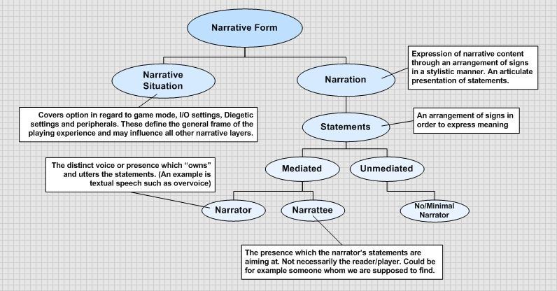 define narrative form