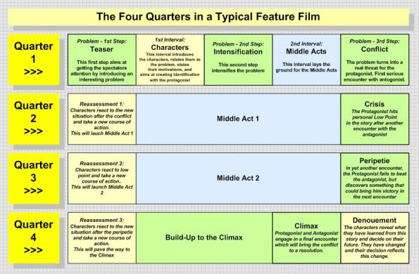 This diagram provides a birdsview of how plot, character and secondary storylines are developed along the four quarters in a typical three-act structure narrative