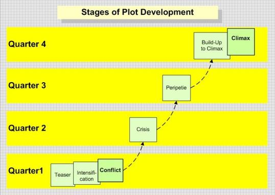 This image shows how stages of plot development are distributed among the quarters of a narrative