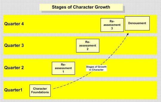 This image shows the distribution of character development stages among the quarters of a narrative