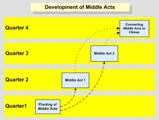 This image shows how middle acts are prepared, developed and connected to the final act of a narrative
