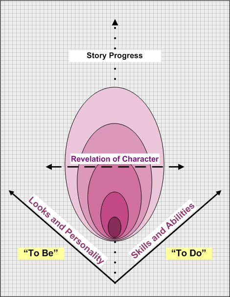 This image presents a diagram of character growth in stories