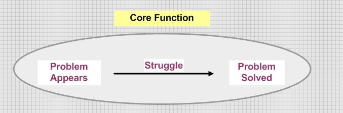 This image breaks down the components of the narrative unit called core functions.