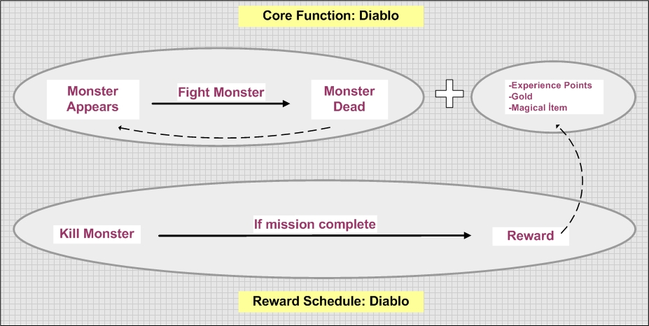 This image shows the relationship between core functions and reward schedules in the game Diablo