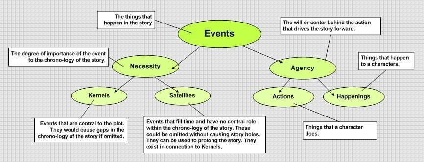 An image that displays the events layer in narratives in detail