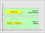 Soccer Dynamics (Events) synthesize to form Character (Story Person)