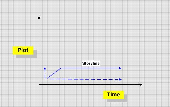 This image gives an example of how lack of game progression looks like on a dramatic structure graph
