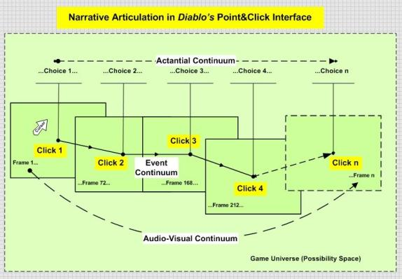 This diagram illustrates how the point&click interface in the game Diablo articulates narrative layers to create a compelling story