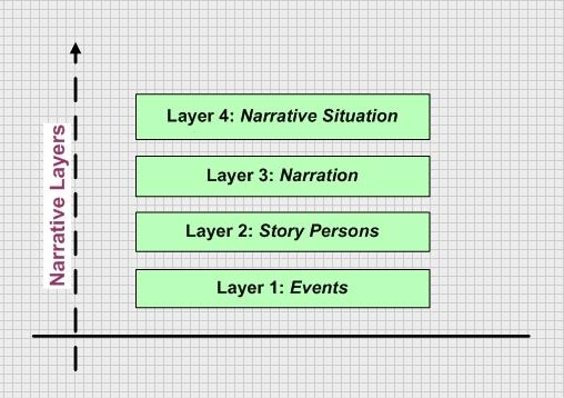 This image displays the four layers of narrative based on the classical model in narratology