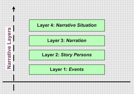An image that display the four basic layers of narratives
