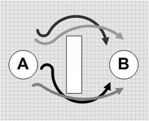 Lotsa A-->B curves
