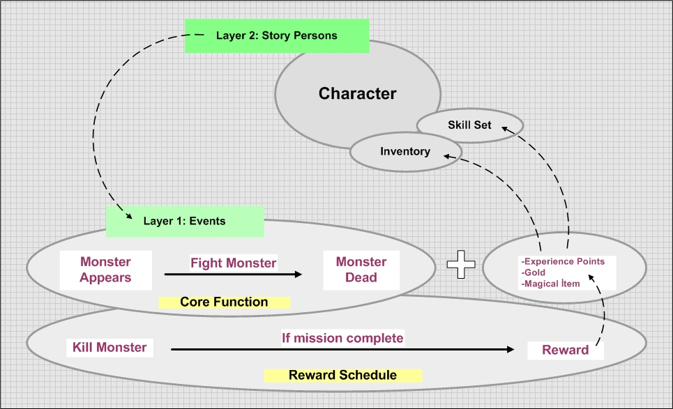This image explains how a reward in the game Diablo connects to the game narrative over various narrative layers
