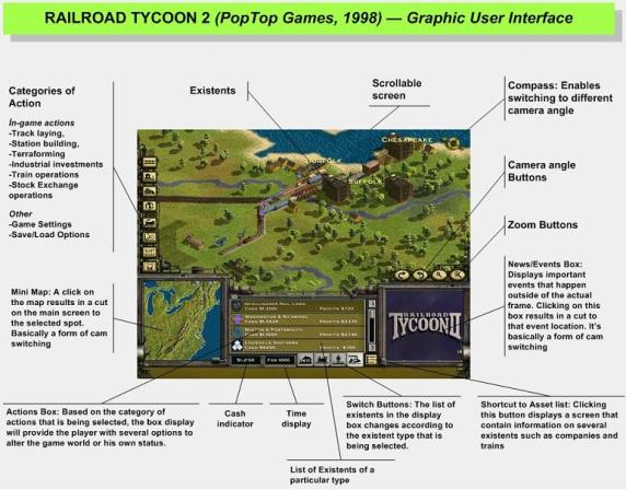 Railroad Tycoon GUI with callouts