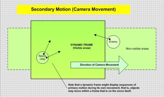An image that depicts secondary motion (camera movement) in moving images