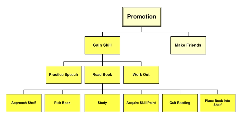 An image that display the sequence hierarchy of the promotion event in The Sims
