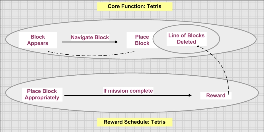 This image displays the relation between core function and reward schedule in the game Tetris